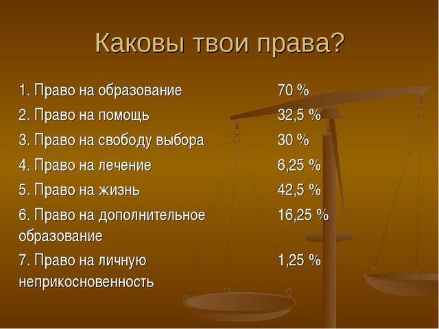 Каковы твои права? 1. Право на образование70 % 2. Право на помощь32,5 % 3....