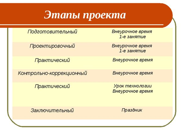 Этапы проекта Подготовительный Внеурочное время 1-е занятие Проектировочный...