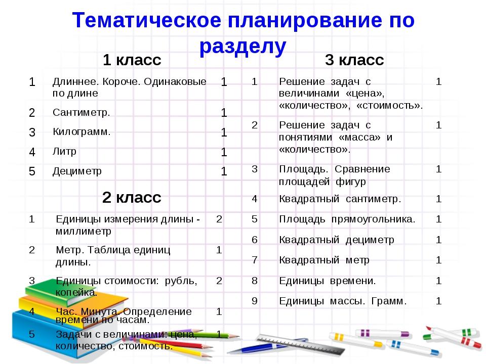 Тематическое планирование по разделу