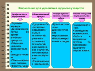 Профилактика и оздоровление Образовательный процесс Информационно- консультат