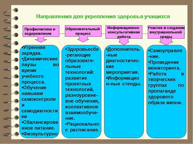 Профилактика и оздоровление Образовательный процесс Информационно- консультат...