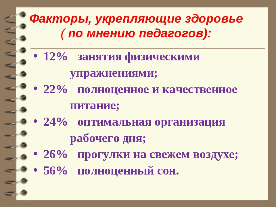 Факторы, укрепляющие здоровье ( по мнению педагогов): 12% занятия физическими...