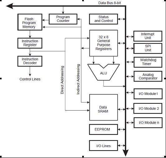 Микроконтроллеры семейства AVR фирмы Atmel