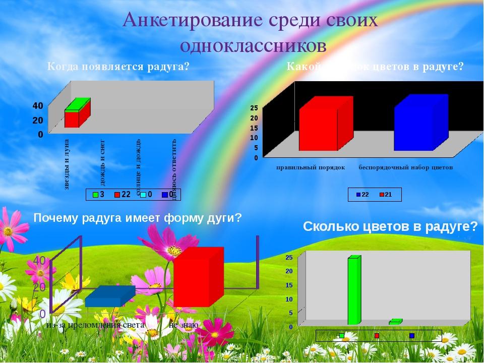 Анкетирование среди своих одноклассников Сколько цветов в радуге? Какой поряд...