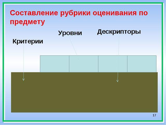 * Составление рубрики оценивания по предмету Критерии Уровни Дескрипторы...