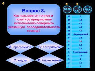 Вопрос 8. Как называется точное и понятное предписание исполнителю совершить