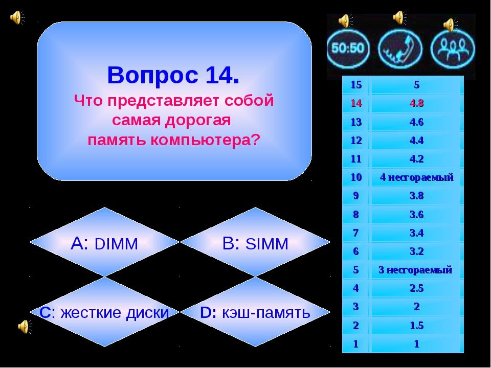Вопрос 14. Что представляет собой самая дорогая память компьютера? А: DIMM B...