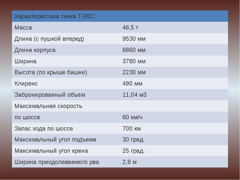 Характеристика танкаT-90C: Масса 46,5 т Длина (с пушкой вперед) 9530 мм Длина...