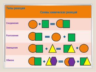 Типы реакции Схемыхимических реакций Соединения Разложения Замещения Обмена