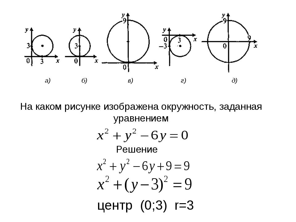 а) б) в) г) д) На каком рисунке изображена окружность, заданная уравнением Р...