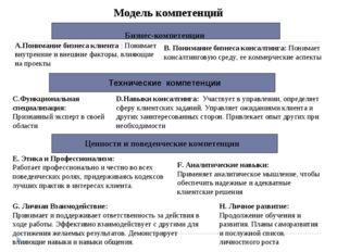 Бизнес-компетенции А.Понимание бизнеса клиента : Понимает внутренние и внешни