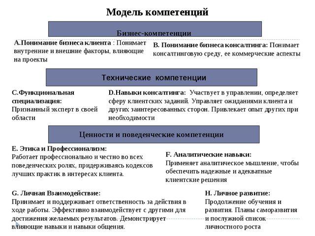 Бизнес-компетенции А.Понимание бизнеса клиента : Понимает внутренние и внешни...