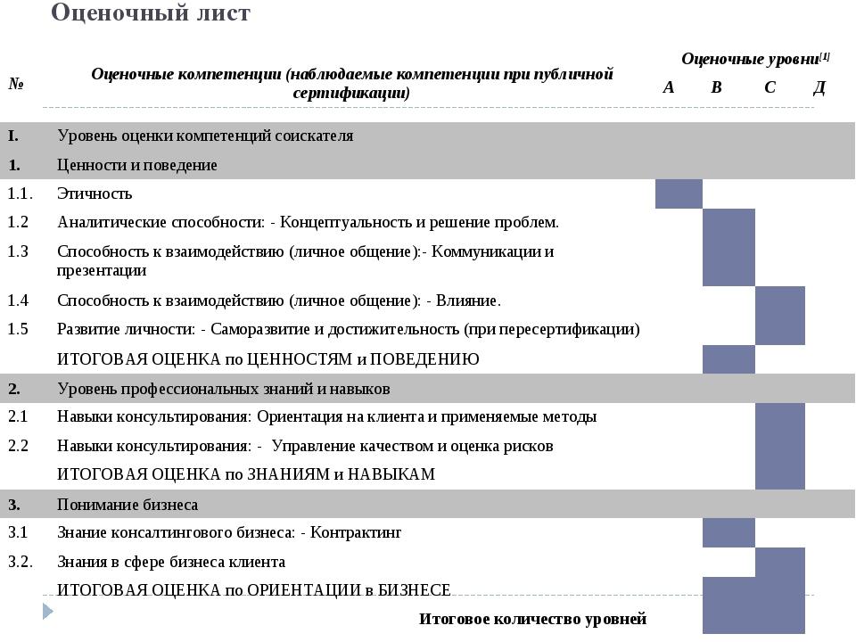Оценочный лист №Оценочные компетенции (наблюдаемые компетенции при публичной...