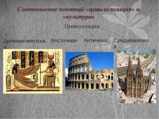 Соотношение понятий «цивилилизация» и «культура» Цивилизации Восточная Античн
