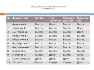 Таблица уровня физической подготовленности учащихся за Сентябрь 2012г. № Фам