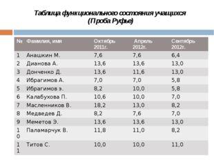 Таблица функционального состояния учащихся (Проба Руфье) № Фамилия,имя Октябр
