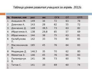 Таблица уровня развития учащихся за апрель 2012г. № Фамилия,имя рост вес ОГК