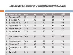 Таблица уровня развития учащихся за сентябрь 2012г. № Фамилия,имя рост вес ОГ
