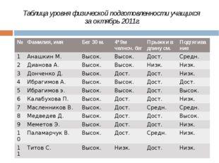 Таблица уровня физической подготовленности учащихся за октябрь 2011г. № Фамил