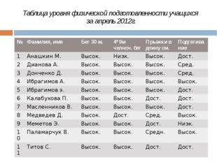 Таблица уровня физической подготовленности учащихся за апрель 2012г. № Фамили