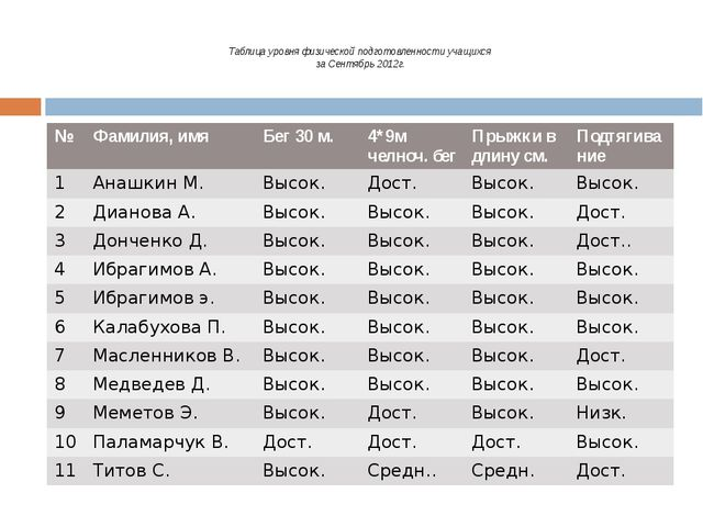 Таблица уровня физической подготовленности учащихся за Сентябрь 2012г. № Фам...