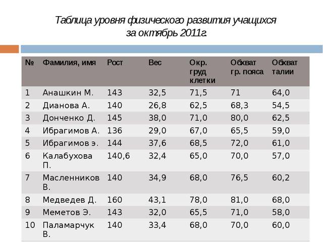 Таблица уровня физического развития учащихся за октябрь 2011г. № Фамилия,имя...