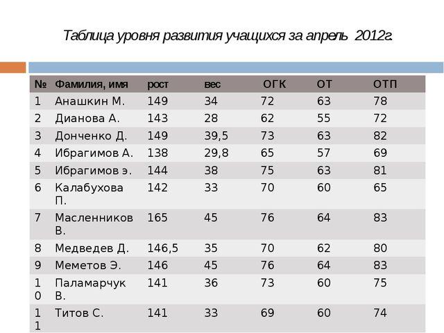 Таблица уровня развития учащихся за апрель 2012г. № Фамилия,имя рост вес ОГК...
