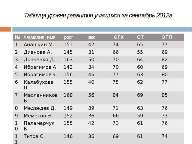 Таблица уровня развития учащихся за сентябрь 2012г. № Фамилия,имя рост вес ОГ...
