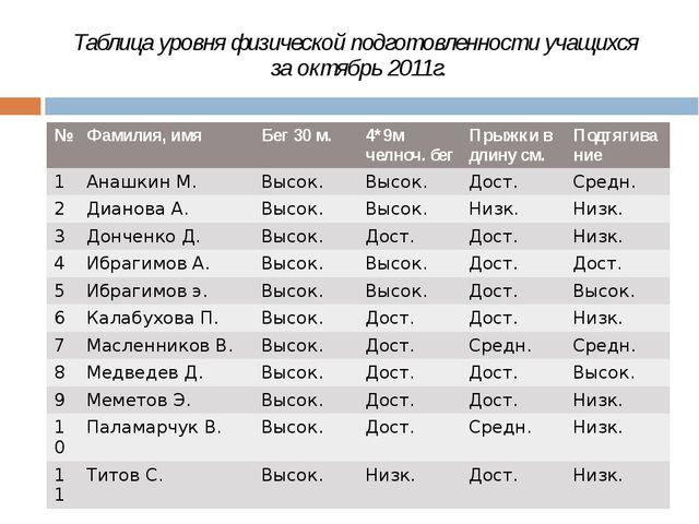 Таблица уровня физической подготовленности учащихся за октябрь 2011г. № Фамил...