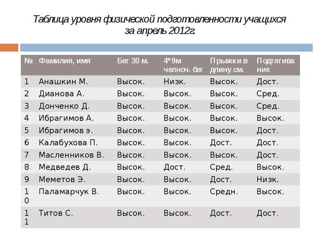 Таблица уровня физической подготовленности учащихся за апрель 2012г. № Фамили...