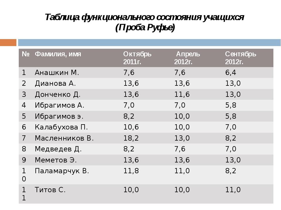 Таблица функционального состояния учащихся (Проба Руфье) № Фамилия,имя Октябр...