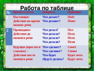 Работа по таблице № Время глагола Вопросы Примеры 1 Настоящее- Действие во вр
