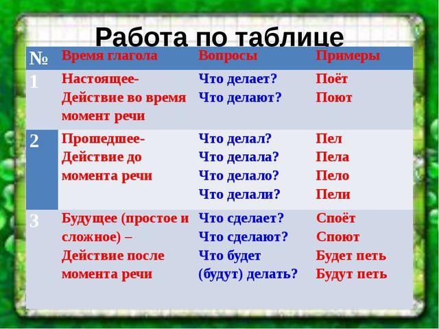 Работа по таблице № Время глагола Вопросы Примеры 1 Настоящее- Действие во вр...
