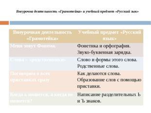 Внеурочна деятельность «Грамотейка» и учебный предмет «Русский зык» Внеурочн