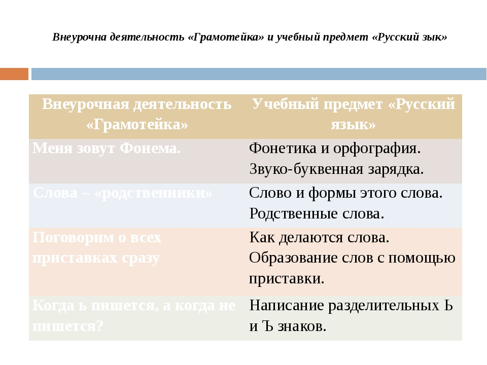 Внеурочна деятельность «Грамотейка» и учебный предмет «Русский зык» Внеурочн...