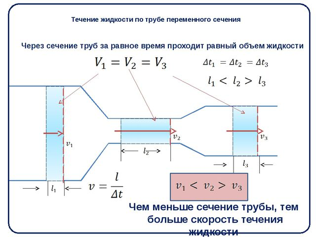 Течение жидкости по трубе переменного сечения Через сечение труб за равное вр...