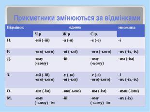 Прикметники змінюються за відмінками Відмінок однина множина Ч.р Ж.р С.р. Н.
