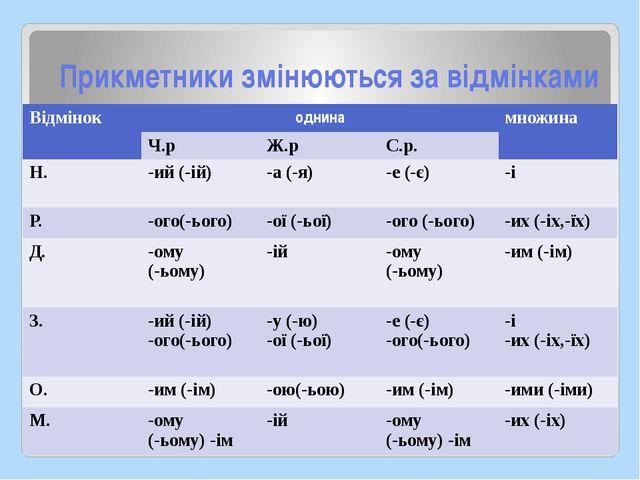 Прикметники змінюються за відмінками Відмінок однина множина Ч.р Ж.р С.р. Н....