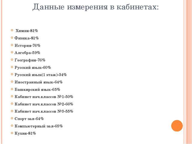 Данные измерения в кабинетах: Химия-81% Физика-81% История-76% Алгебра-59% Г...