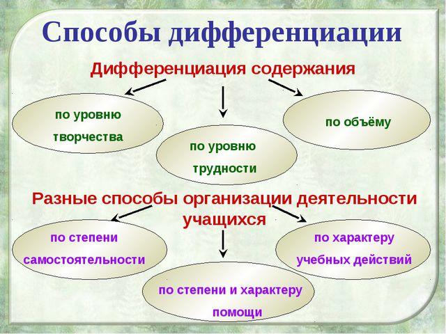 по степени и характеру помощи по степени самостоятельности по характеру учебн...