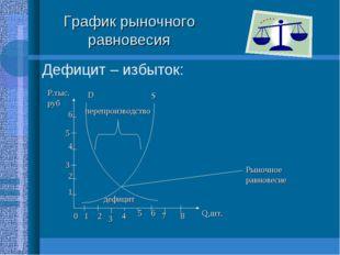 График рыночного равновесия Дефицит – избыток: D S перепроизводство дефицит 0