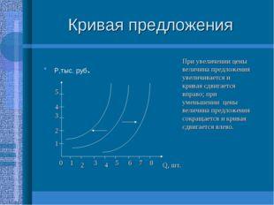Кривая предложения Р,тыс. руб. Q, шт. 0 1 2 3 4 5 6 7 8 1 2 3 4 5 При увеличе