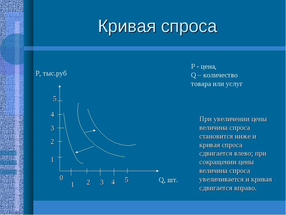 Кривая спроса P, тыс.руб Q, шт. P - цена, Q – количество товара или услуг 1 0...