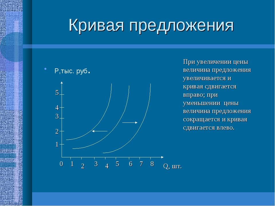 Кривая предложения Р,тыс. руб. Q, шт. 0 1 2 3 4 5 6 7 8 1 2 3 4 5 При увеличе...