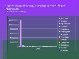 Национальный состав населения Российской Федерации ( по данным 1989 года)