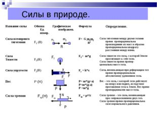 Силы в природе. m1 m2 R FT x Fу F Р Fтр N ʋ Р Название силыОбозна Ед. измер