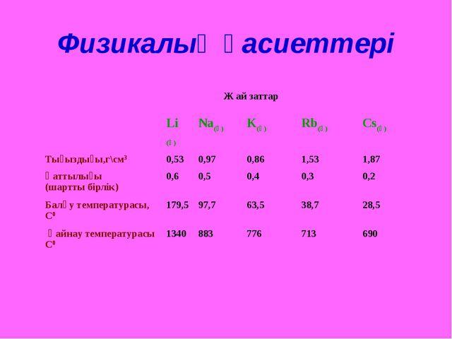 Физикалық қасиеттері  Ж ай заттар Li (қ)Na(қ)K(қ)Rb(қ)Cs(қ) Тығыздығы,...