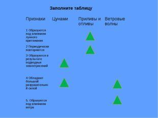 Заполните таблицу Признаки ЦунамиПриливы и отливыВетровые волны 1 Образуют