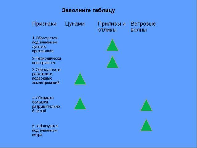 Заполните таблицу Признаки ЦунамиПриливы и отливыВетровые волны 1 Образуют...