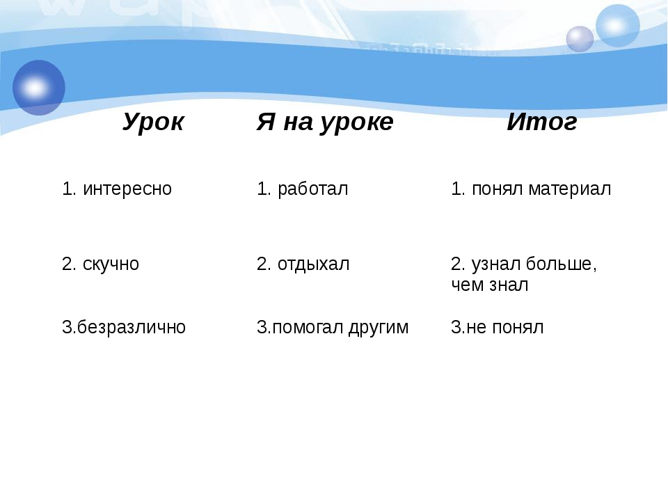 Урок Я на уроке Итог 1. интересно 1. работал 1. понял материал 2. скучно 2....